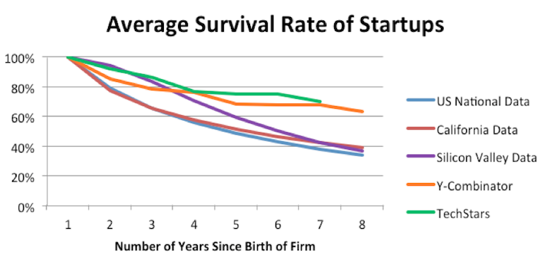 proven strategies to grow your startup, statistics of business failures