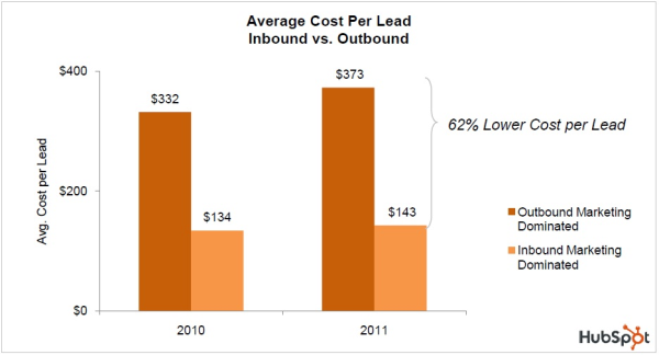 inbound marketing is cheaper